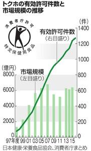 トクホの有効許可件数と市場規模の推移