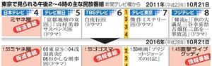 東京で見られる午後2~4時の主な民放番組