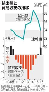 輸出額と貿易収支の推移