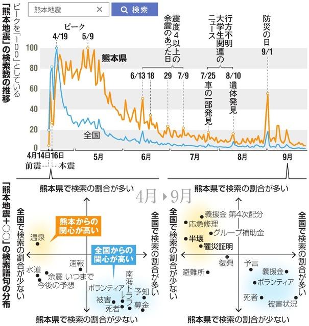「熊本地震」の検索数の推移/「熊本地震+○○」の検索語句の分布
