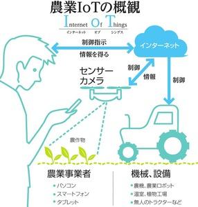 農業IoTの概観