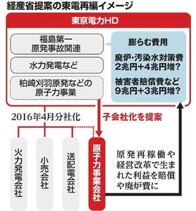 経産省提案の東電再編イメージ