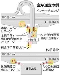 高速道路での主な逆走の例