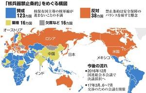 「核兵器禁止条約」をめぐる構図