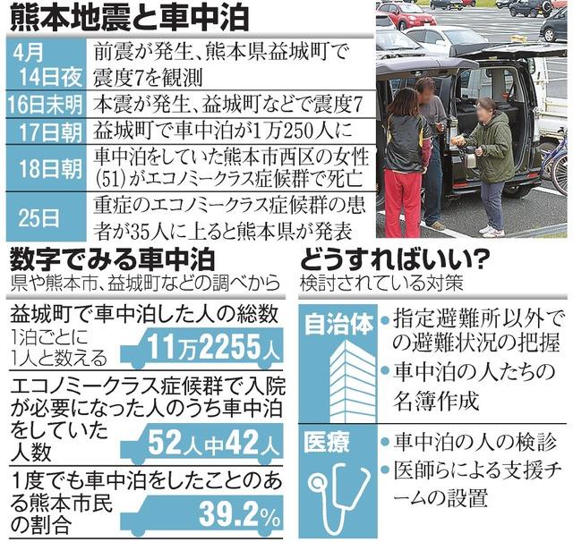 熊本地震と車中泊/数字でみる車中泊/どうすればいい?
