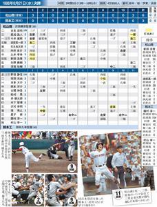 1996年決勝 松山商×熊本工