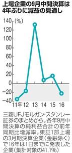 上場企業の9月中間決算は4年ぶりに減益の見通し