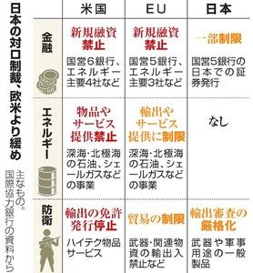 日本の対ロ制裁、欧米より緩め
