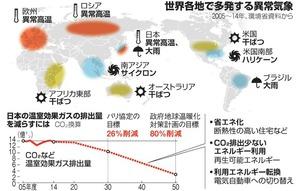 世界各地で多発する異常気象/日本の温室効果ガスの排出量を減らすには