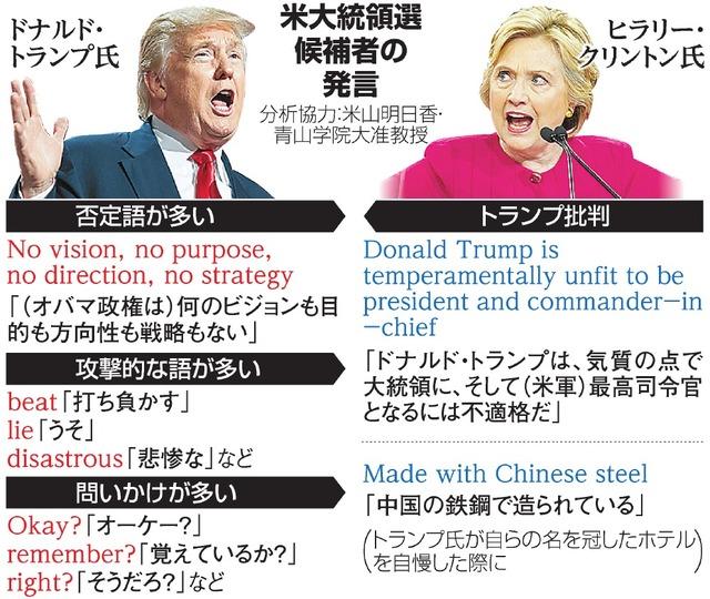 米大統領選候補者の発言(分析協力:米山明日香・青山学院大准教授)