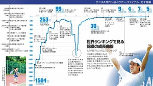 世界ランキングで見る錦織の成長曲線