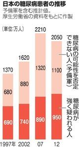 日本の糖尿病患者の推移