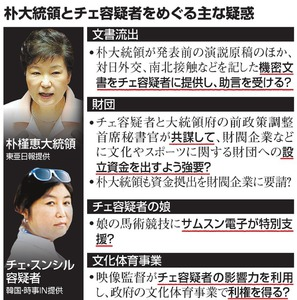 朴大統領とチェ容疑者をめぐる主な疑惑