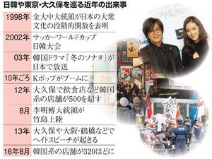 日韓や東京・大久保を巡る近年の出来事