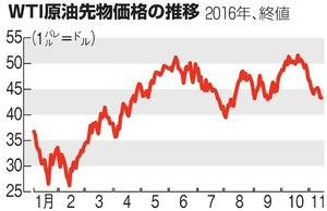 WTI原油先物価格の推移