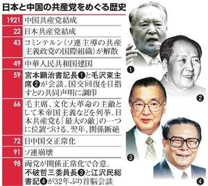 日本と中国の共産党をめぐる歴史