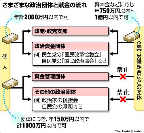 【アーカイブ】「政治資金収支報告」で何が分かるの(2010年12月1日)