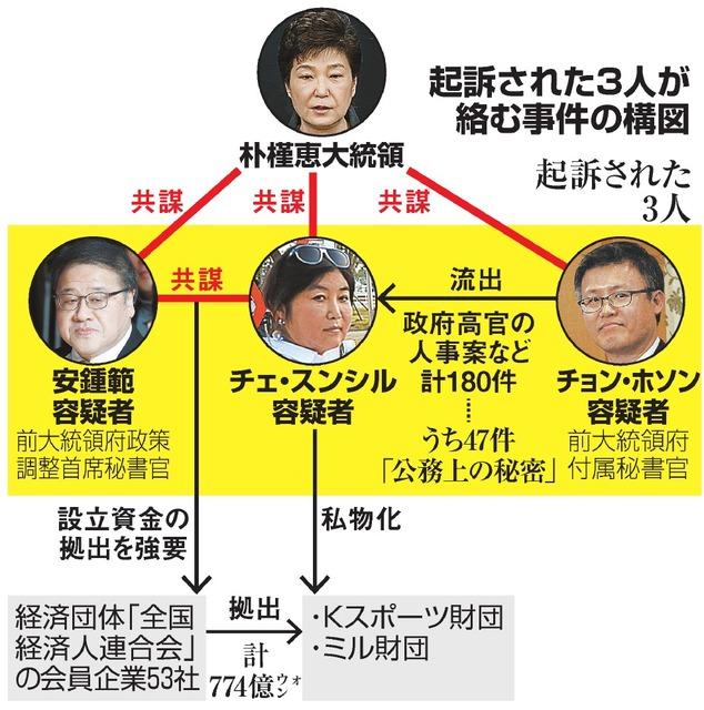 起訴された3人が絡む事件の構図
