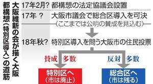 大阪維新の会が描く大阪都構想の道筋