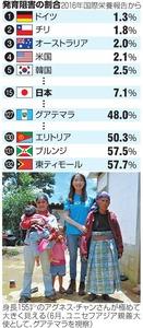 発育阻害の割合