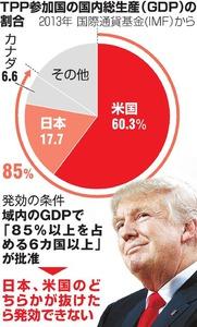 TPP参加国の国内総生産(GDP)の割合