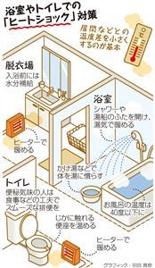 浴室やトイレでの「ヒートショック」対策<グラフィック・宗田真悠>