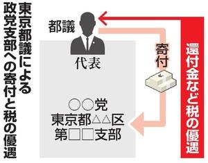 東京都議による政党支部への寄付と税の優遇