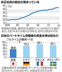 非正社員の割合が高まっている/日本のパートタイム労働者の賃金水準は低めだ