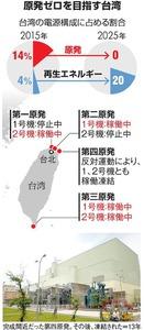 原発ゼロを目指す台湾