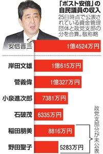 「ポスト安倍」の自民議員の収入