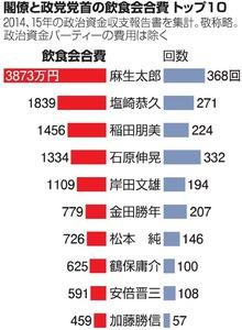 閣僚と政党党首の飲食会合費トップ10