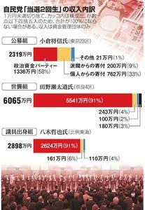 自民党「当選2回生」の収入内訳