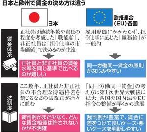 日本と欧州で賃金の決め方は違う