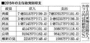 2015年の主な政党別収支