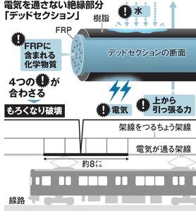【鉄道】化学変化で架線が劣化 JR九州、11日の破断原因説明関連ニュースニュース速報+
