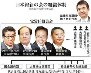日本維新の会の組織体制