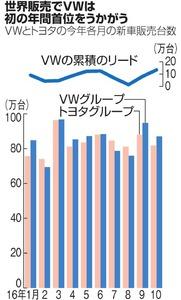 世界販売でVWは初の年間首位をうかがう