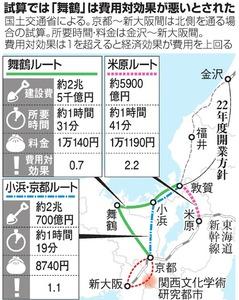 北陸新幹線延伸ルートで「我田引...