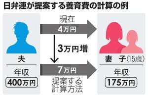 日弁連が提案する養育費の計算の例