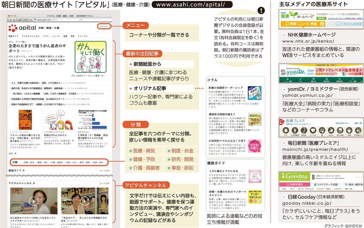朝日新聞の医療サイト「アピタル」/主なメディアの医療系サイト<グラフィック・なかのりか>