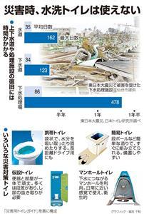 災害時、水洗トイレは使えない<グラフィック・福宮千秋>
