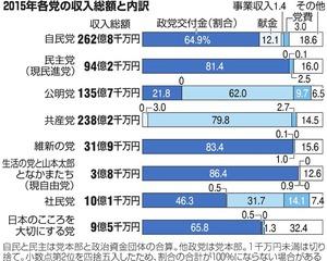 2015年各党の収入総額と内訳