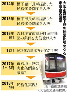 大阪市営地下鉄の民営化をめぐる市議会の議論