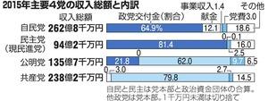 2015年主要4党の収入総額と内訳