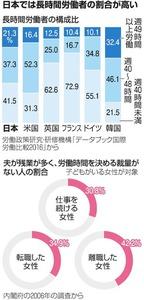 日本では長時間労働者の割合が高い
