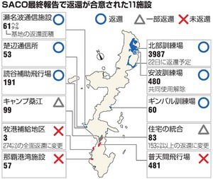 SACO最終報告で返還が合意された11施設
