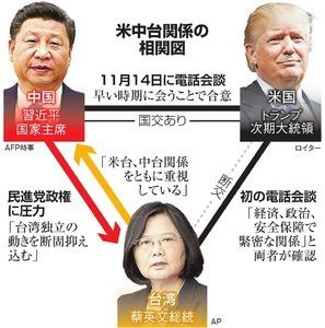 米中台関係の相関図
