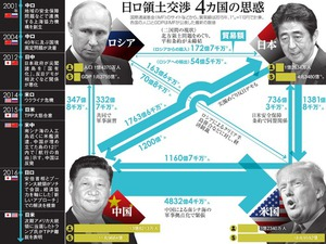 日ロ領土交渉、4カ国の思惑