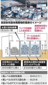 高放射性固体廃棄物貯蔵庫のイメージ