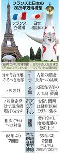 大阪万博誘致に強力ライバル 知事「日本の英知結集を」